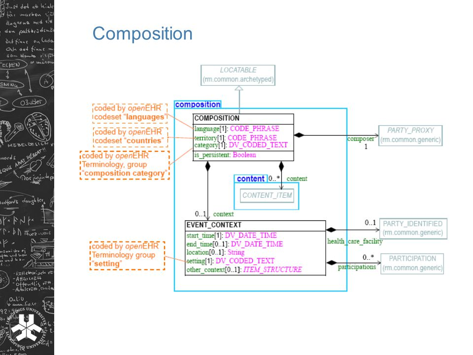 Composition The Composition is the primary 'data container' in the openEHR EHR and is the root point of clinical.