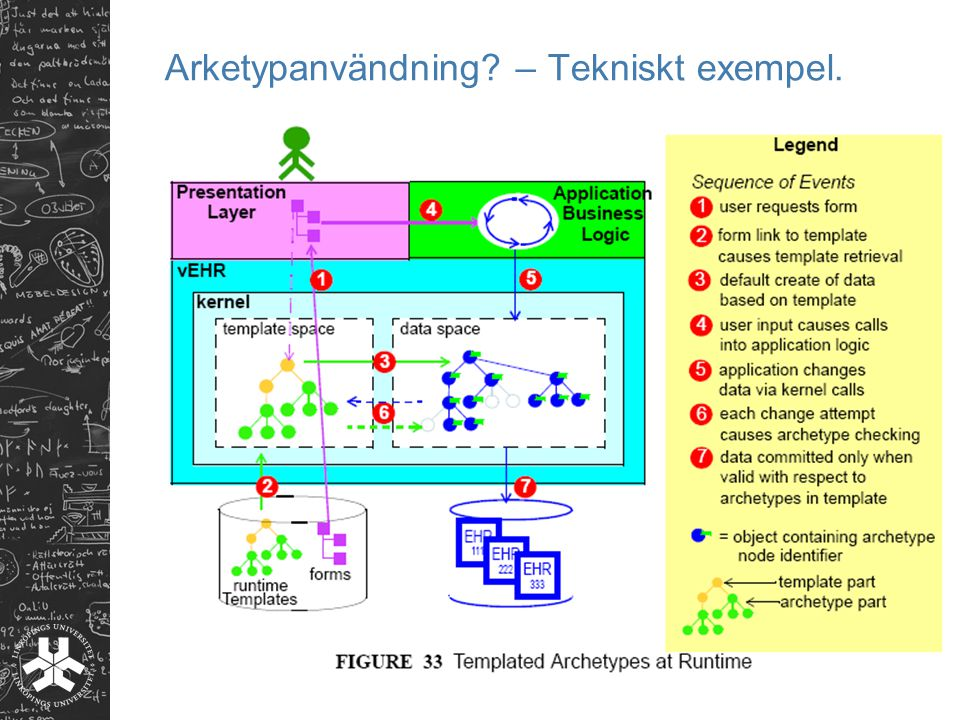 Arketypanvändning – Tekniskt exempel.