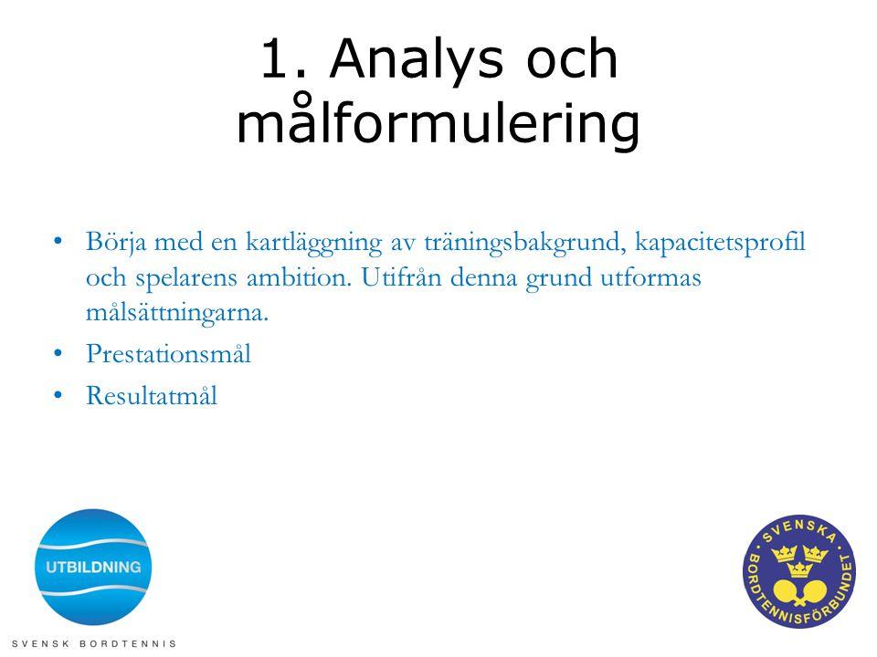 1. Analys och målformulering