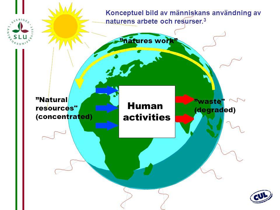 Human activities Konceptuel bild av människans användning av