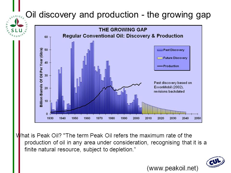 Oil discovery and production - the growing gap