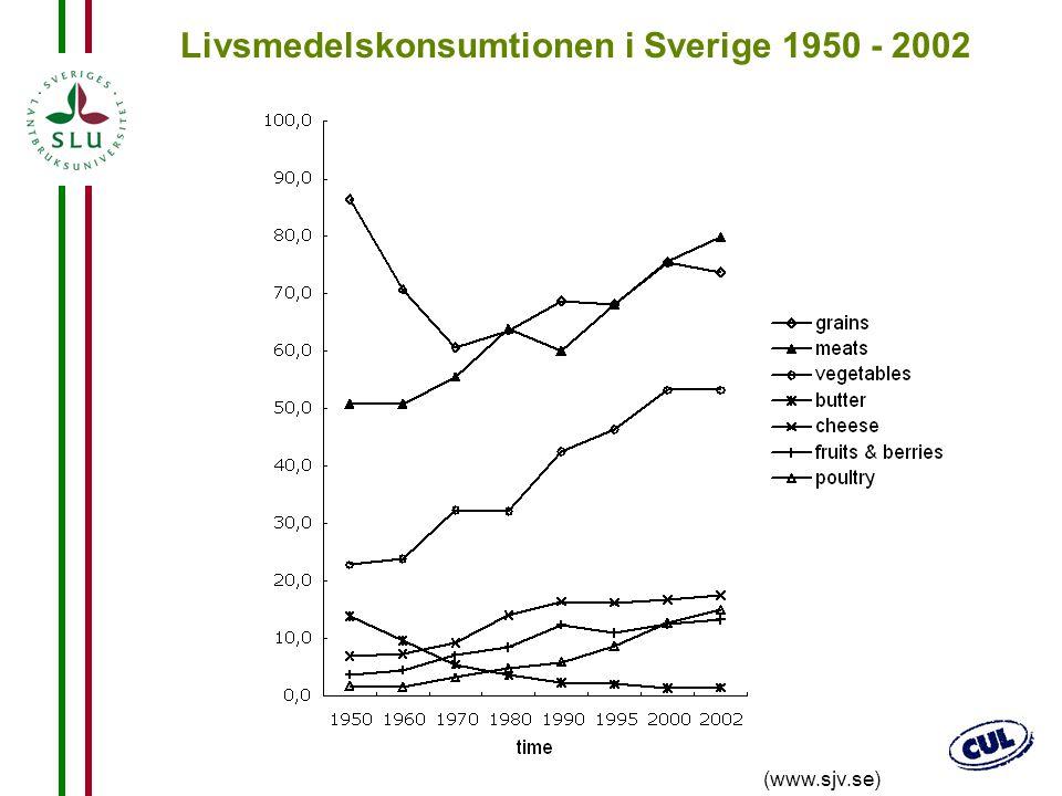Livsmedelskonsumtionen i Sverige 1950 - 2002