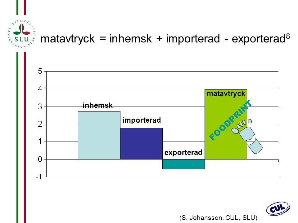 matavtryck = inhemsk + importerad - exporterad8