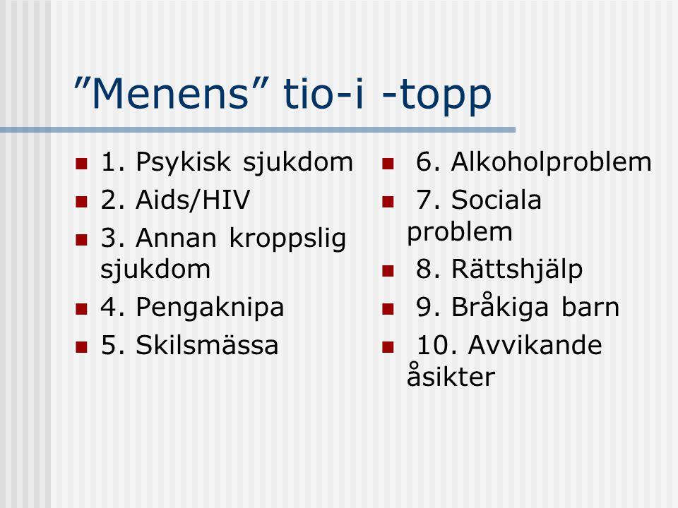 Menens tio-i -topp 1. Psykisk sjukdom 2. Aids/HIV
