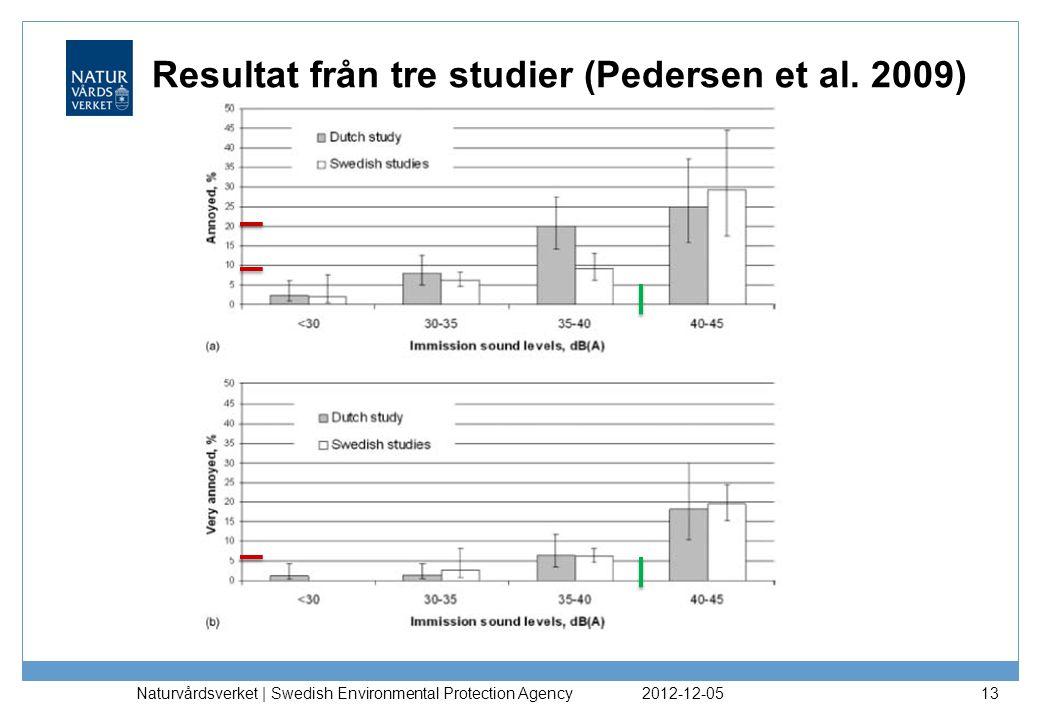 Resultat från tre studier (Pedersen et al. 2009)