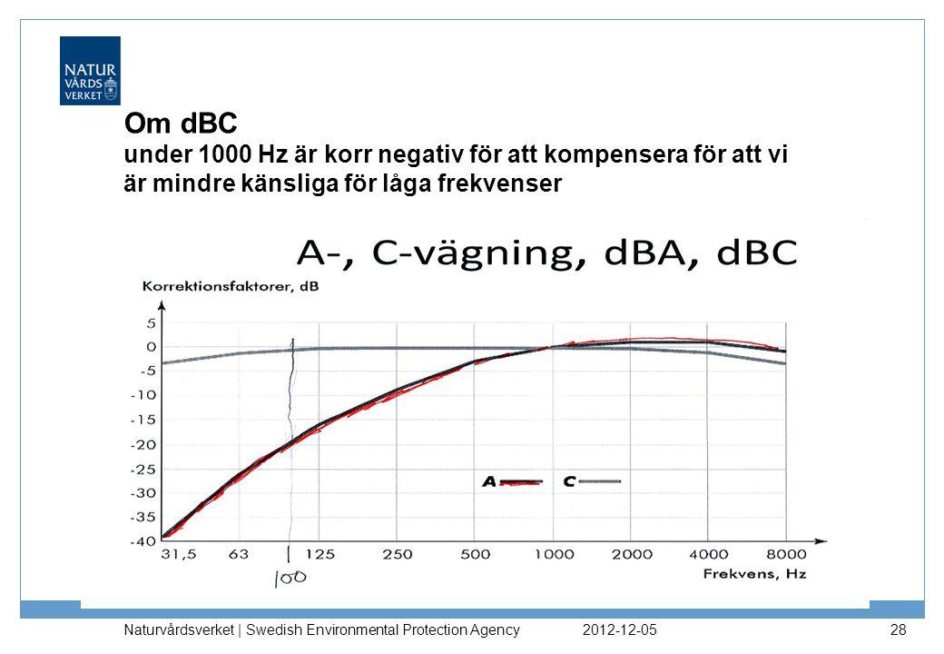 Om dBC under 1000 Hz är korr negativ för att kompensera för att vi är mindre känsliga för låga frekvenser