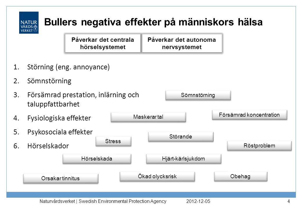 Bullers negativa effekter på människors hälsa