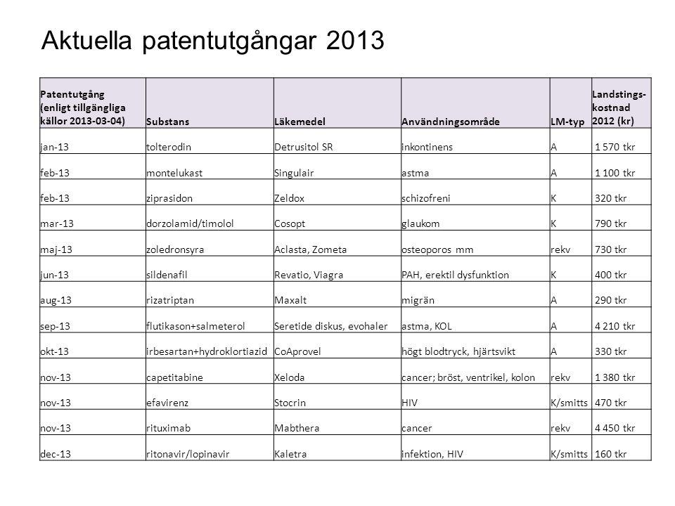 Aktuella patentutgångar 2013