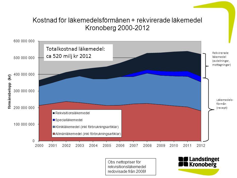 Totalkostnad läkemedel: ca 520 milj kr 2012