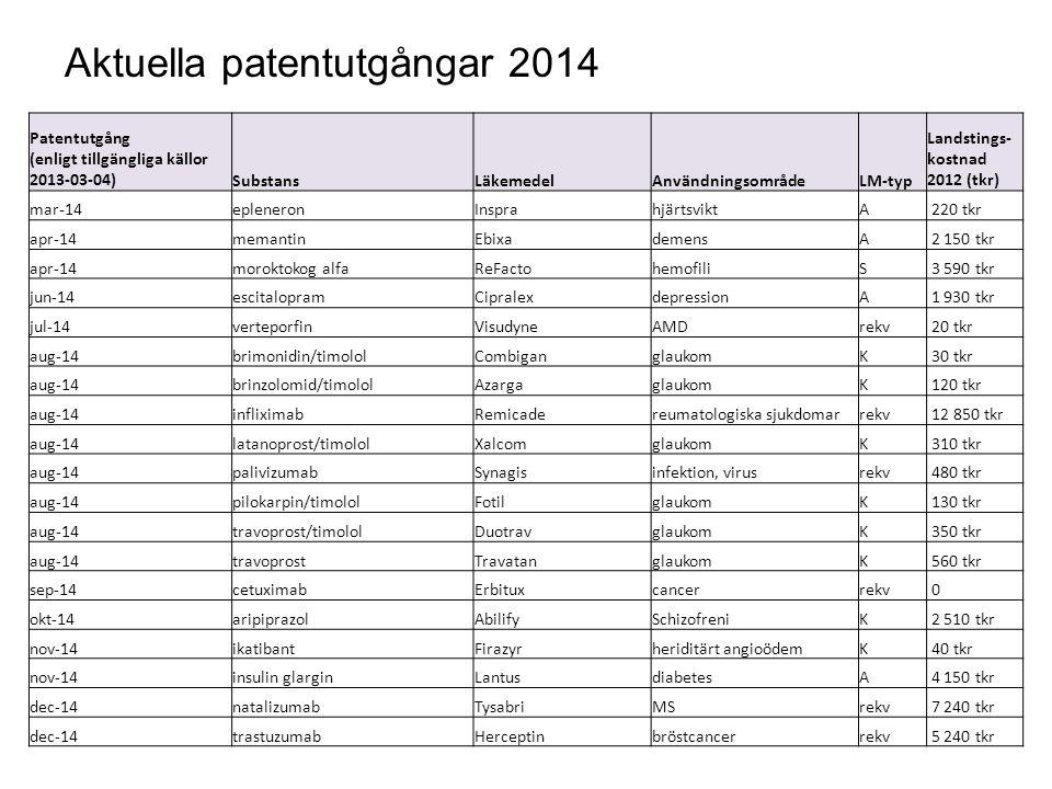 Aktuella patentutgångar 2014