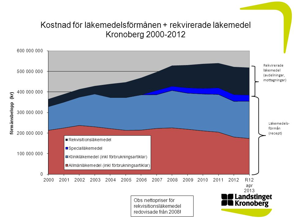 Obs nettopriser för rekvisitionsläkemedel redovisade från 2008!