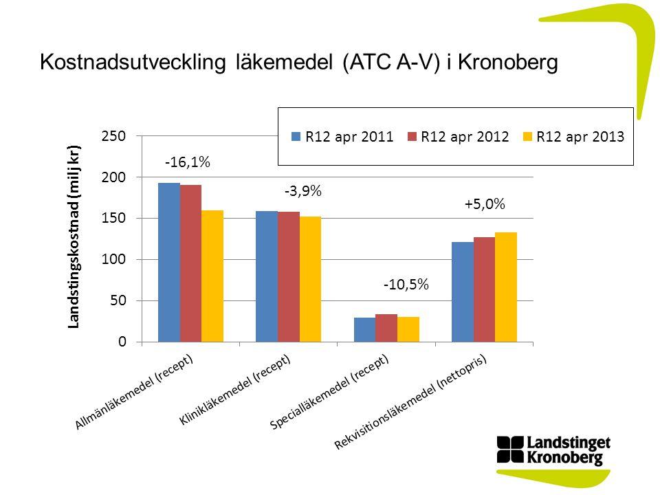 Kostnadsutveckling läkemedel (ATC A-V) i Kronoberg