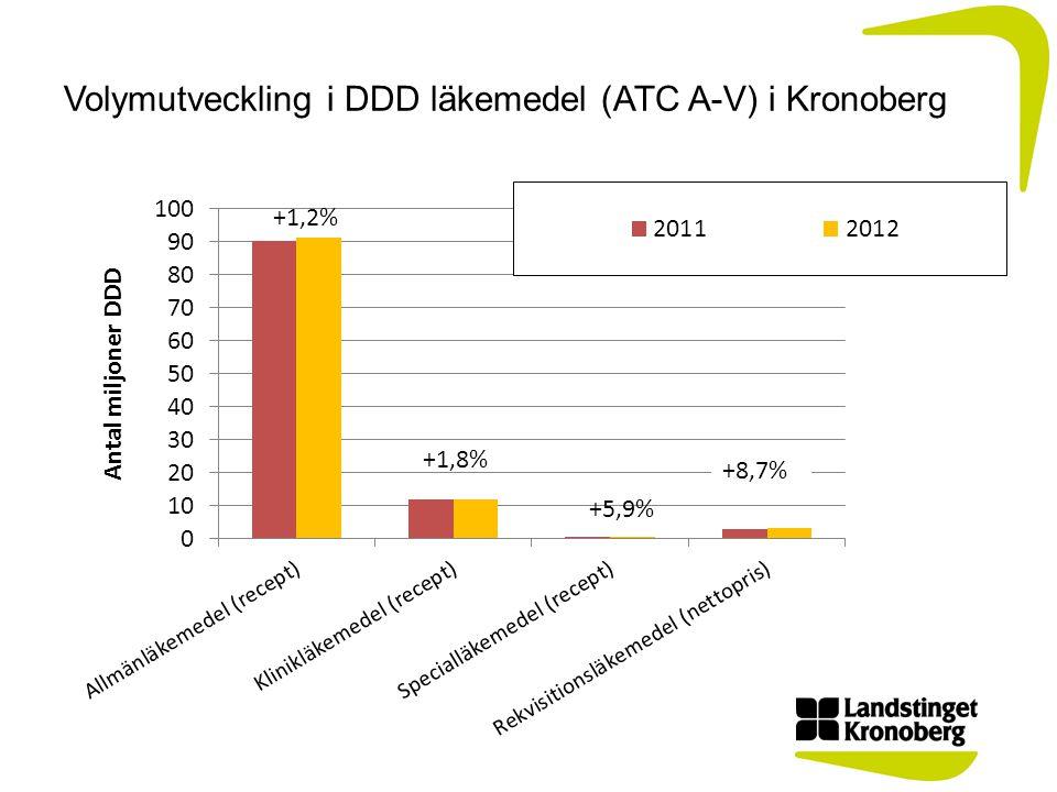 Volymutveckling i DDD läkemedel (ATC A-V) i Kronoberg