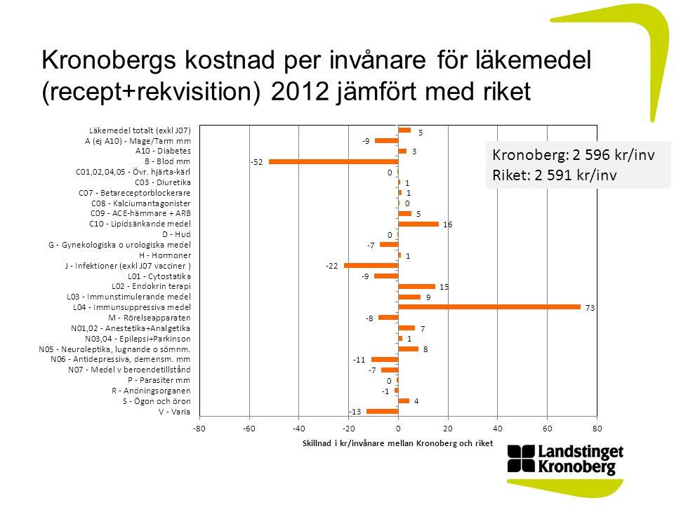 Kronobergs kostnad per invånare för läkemedel (recept+rekvisition) 2012 jämfört med riket