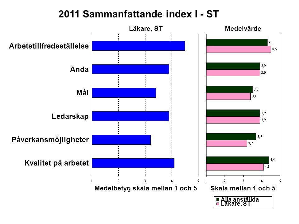 Medelbetyg skala mellan 1 och 5 2011 Sammanfattande index I - ST