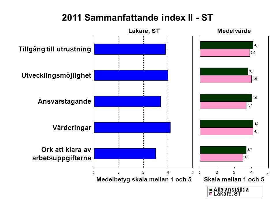 Medelbetyg skala mellan 1 och 5 2011 Sammanfattande index II - ST
