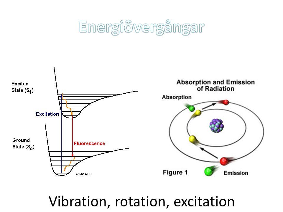 Energiövergångar Vibration, rotation, excitation