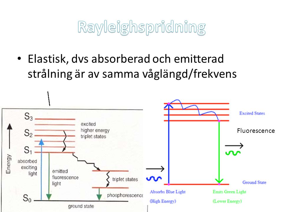 Rayleighspridning Elastisk, dvs absorberad och emitterad strålning är av samma våglängd/frekvens. Fluorescence.