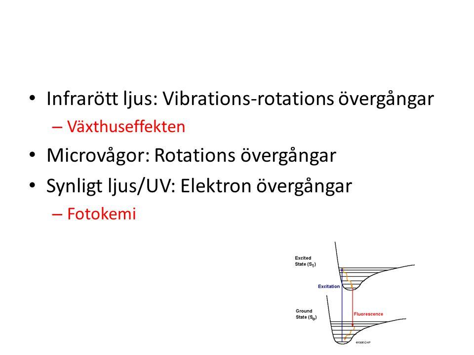Infrarött ljus: Vibrations-rotations övergångar