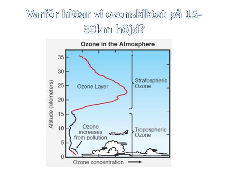 Varför hittar vi ozonskiktet på 15-30km höjd