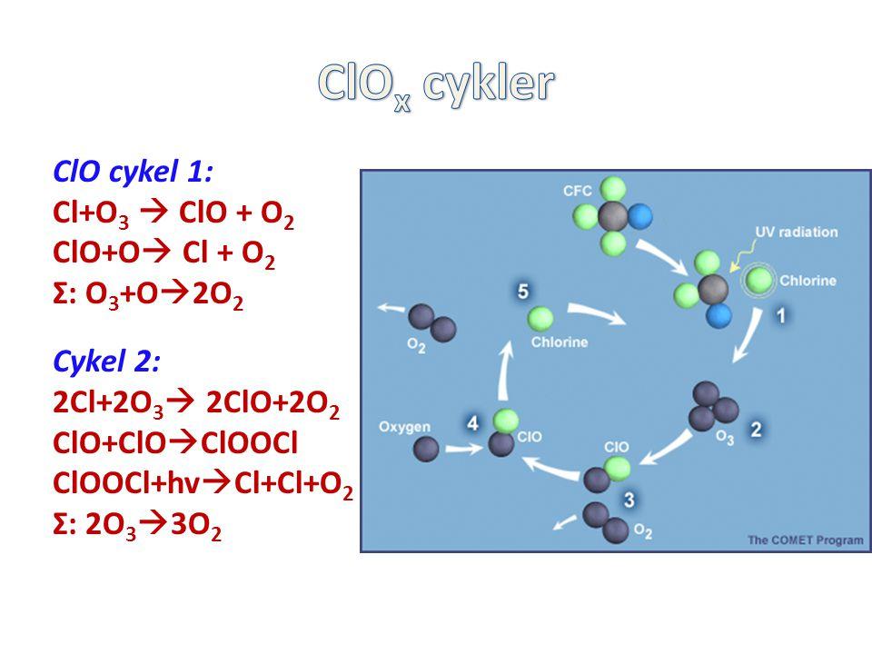 ClOx cykler ClO cykel 1: Cl+O3  ClO + O2 ClO+O Cl + O2 Σ: O3+O2O2