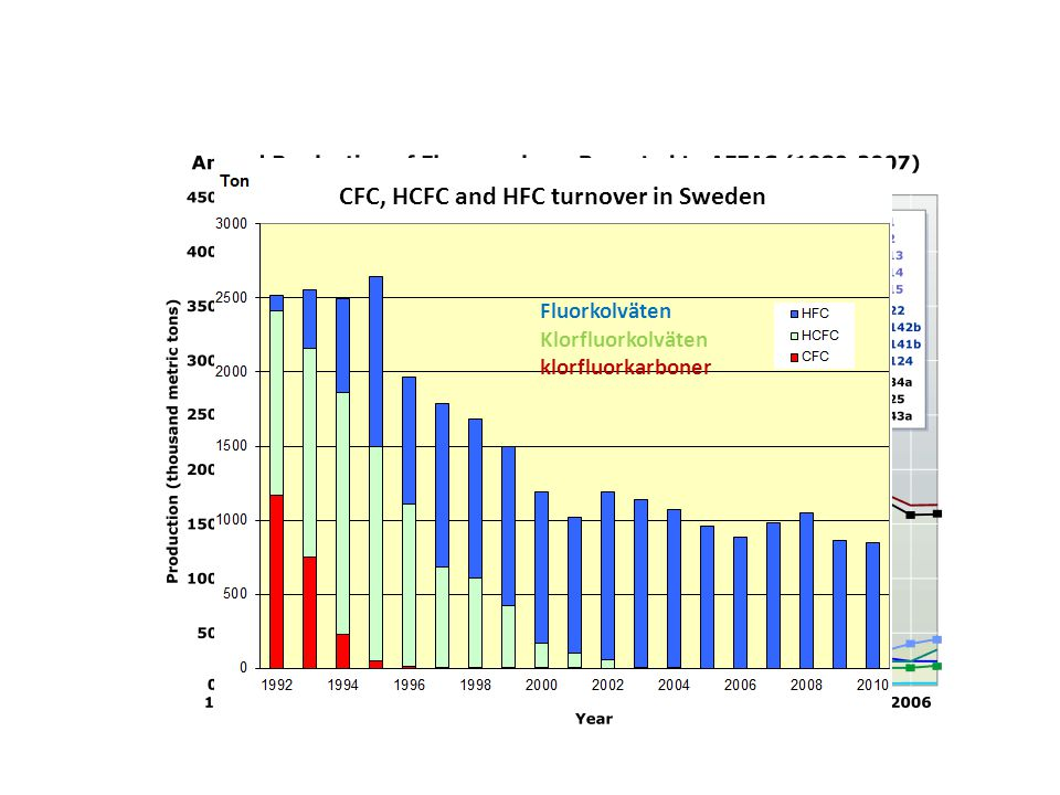 CFC, HCFC and HFC turnover in Sweden