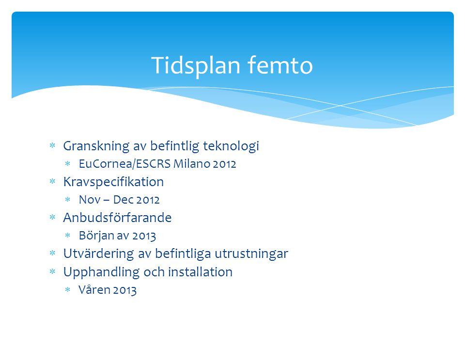 Tidsplan femto Granskning av befintlig teknologi Kravspecifikation
