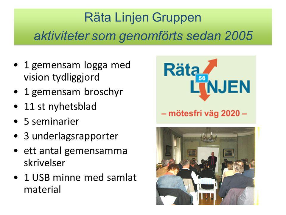 Räta Linjen Gruppen aktiviteter som genomförts sedan 2005
