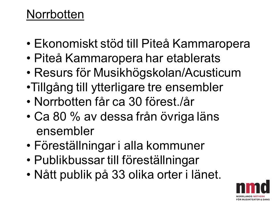 Norrbotten Ekonomiskt stöd till Piteå Kammaropera. Piteå Kammaropera har etablerats. Resurs för Musikhögskolan/Acusticum.