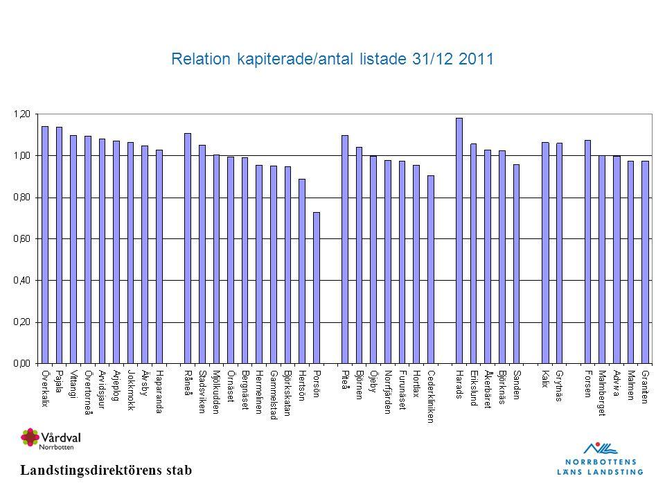 Relation kapiterade/antal listade 31/12 2011