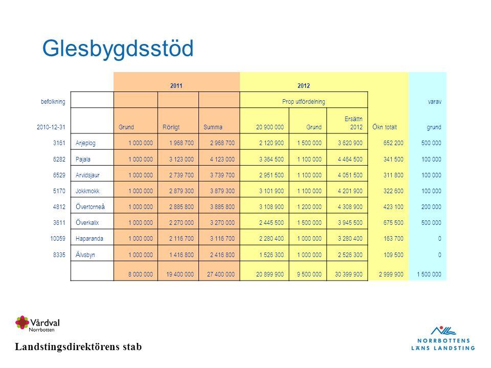 Glesbygdsstöd 2011 2012 befolkning Prop utfördelning varav 2010-12-31