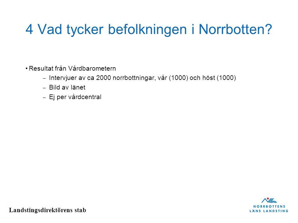 4 Vad tycker befolkningen i Norrbotten