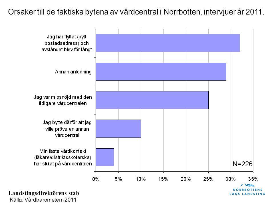 Orsaker till de faktiska bytena av vårdcentral i Norrbotten, intervjuer år 2011.