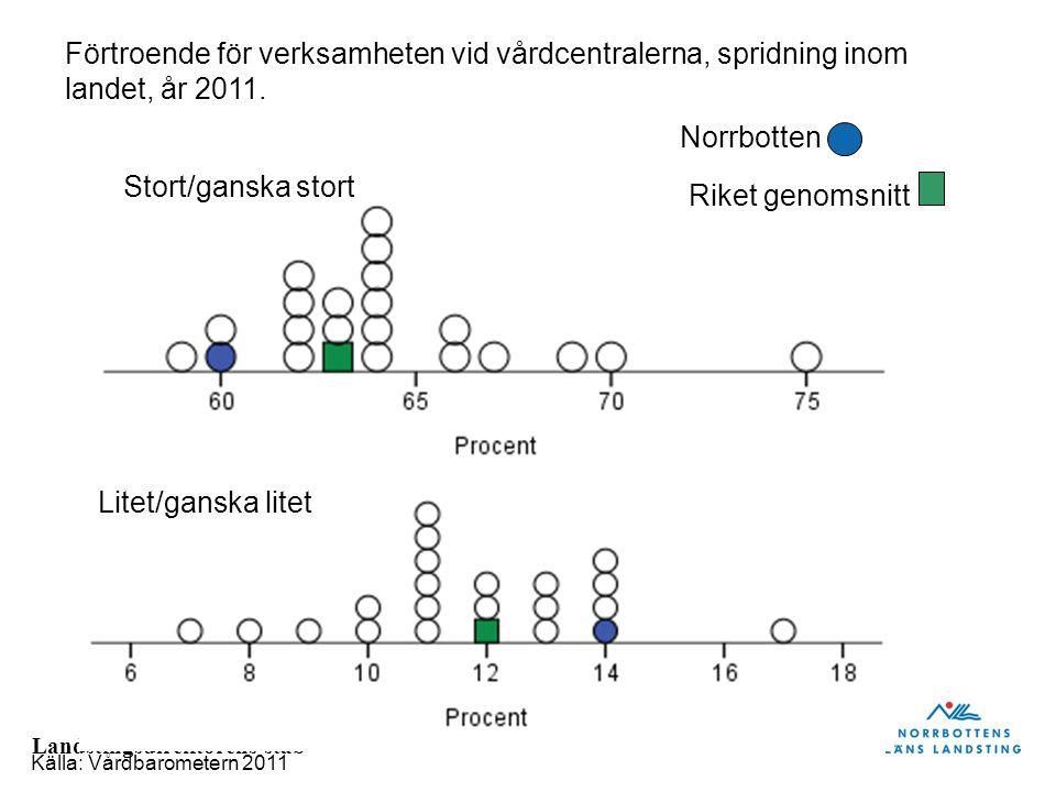 Förtroende för verksamheten vid vårdcentralerna, spridning inom landet, år 2011.