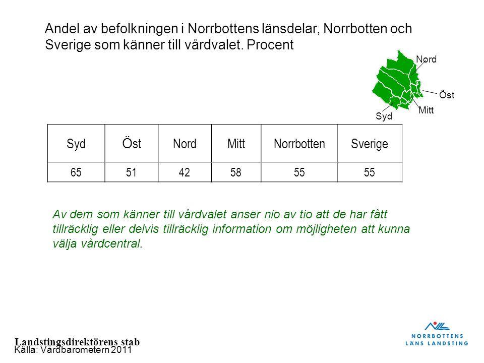 Andel av befolkningen i Norrbottens länsdelar, Norrbotten och Sverige som känner till vårdvalet. Procent