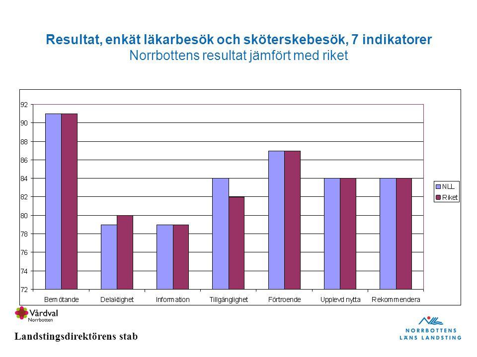 Resultat, enkät läkarbesök och sköterskebesök, 7 indikatorer Norrbottens resultat jämfört med riket