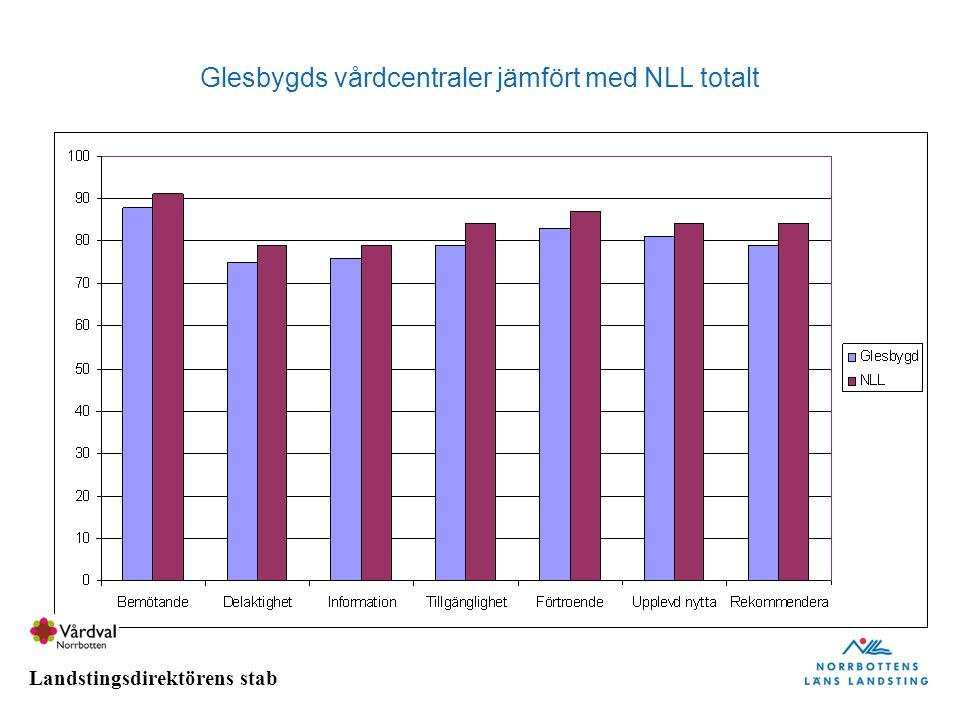 Glesbygds vårdcentraler jämfört med NLL totalt