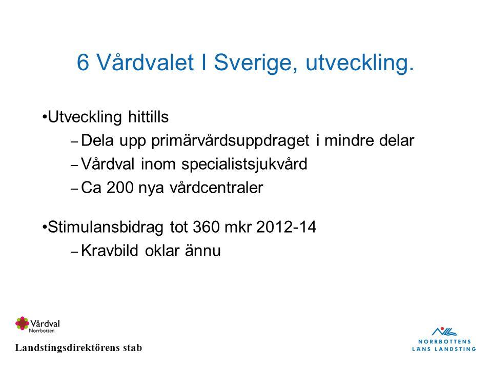 6 Vårdvalet I Sverige, utveckling.