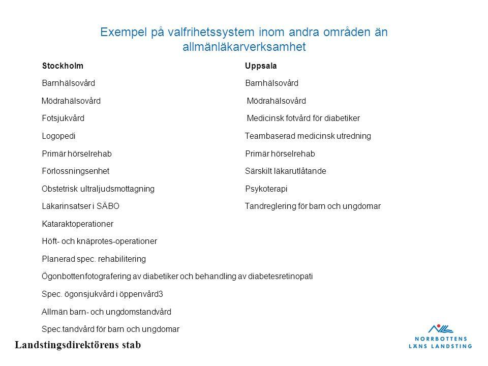 Exempel på valfrihetssystem inom andra områden än allmänläkarverksamhet