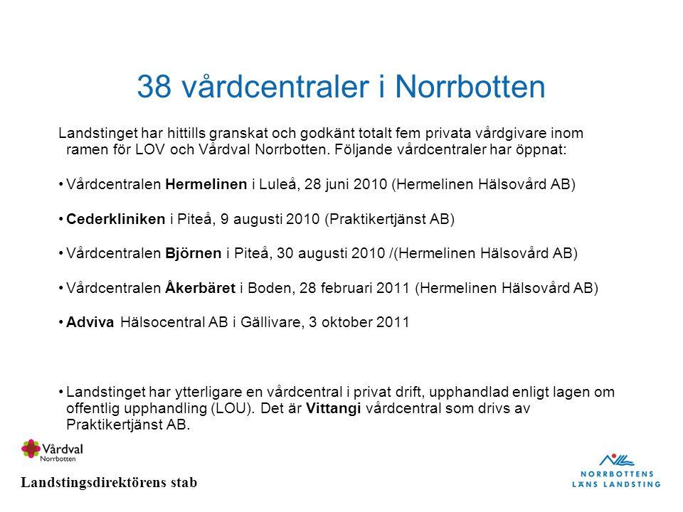 38 vårdcentraler i Norrbotten