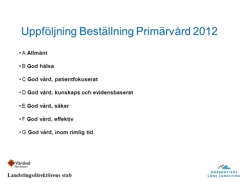 Uppföljning Beställning Primärvård 2012