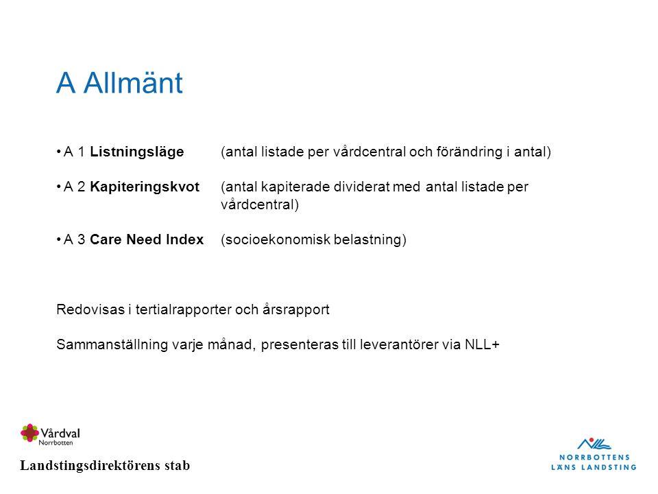 A Allmänt A 1 Listningsläge (antal listade per vårdcentral och förändring i antal)