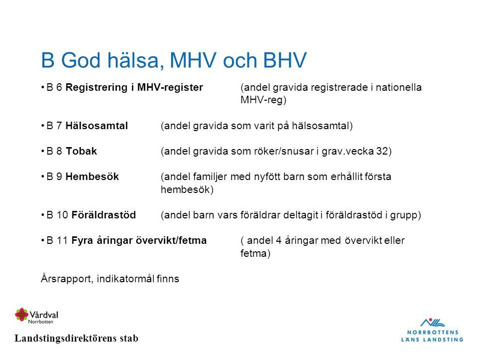 B God hälsa, MHV och BHV B 6 Registrering i MHV-register (andel gravida registrerade i nationella MHV-reg)