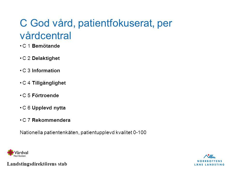C God vård, patientfokuserat, per vårdcentral