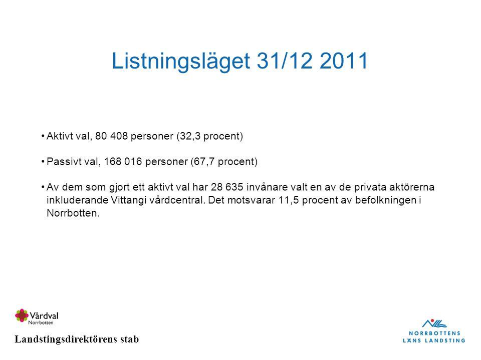 Listningsläget 31/12 2011 Aktivt val, 80 408 personer (32,3 procent)