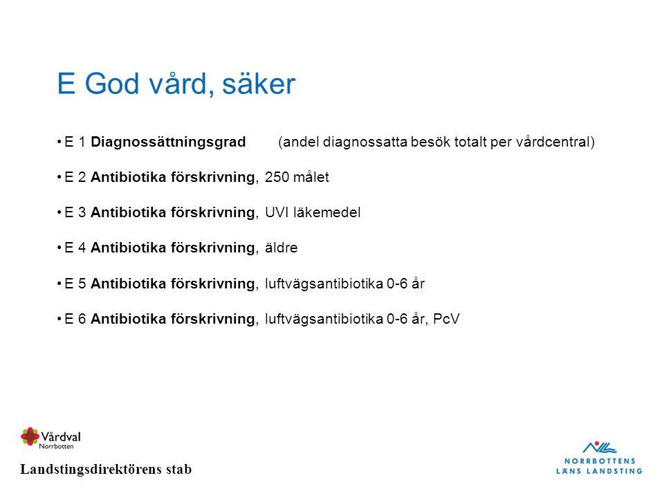 E God vård, säker E 1 Diagnossättningsgrad (andel diagnossatta besök totalt per vårdcentral) E 2 Antibiotika förskrivning, 250 målet.