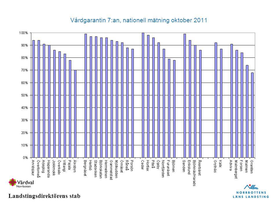 Vårdgarantin 7:an, nationell mätning oktober 2011