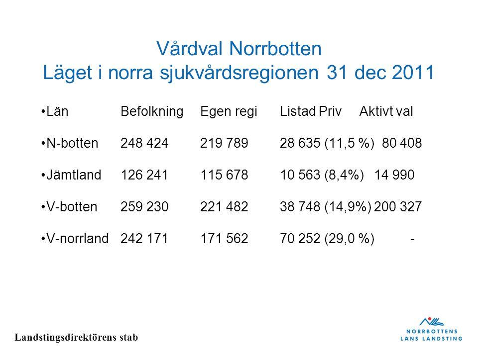 Vårdval Norrbotten Läget i norra sjukvårdsregionen 31 dec 2011