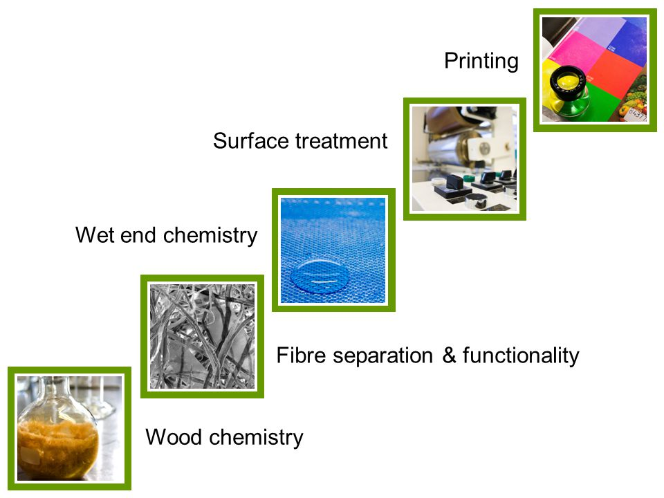 Printing Surface treatment Wet end chemistry Fibre separation & functionality Wood chemistry