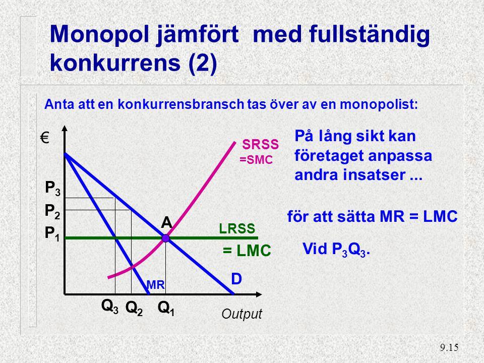 Monopol jämfört med fullständig konkurrens (3)